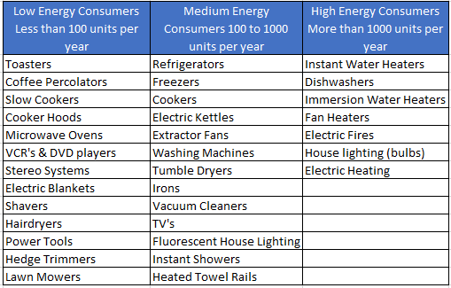 energy consumption by appliance